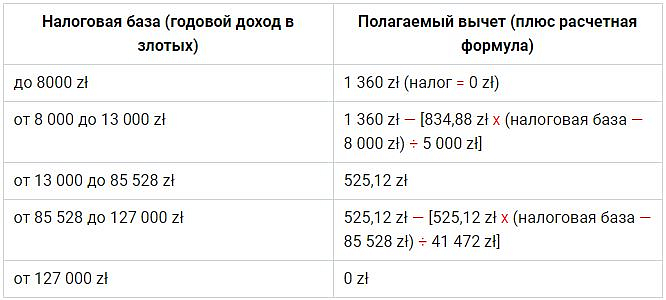 Таблица вычетов - Польша
