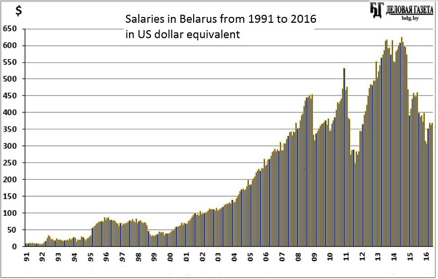 Диаграмма средней зарплаты в Белоруссии в долларовом эквиваленте