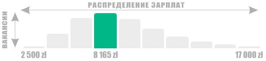 Инфографика 8 165 злотых