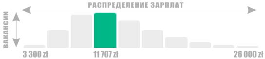 Инфографика 11 707 злотых
