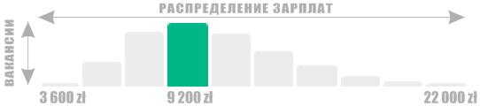 Инфографика 9 200 злотых