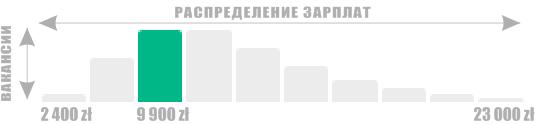 Инфографика 9 900 злотых