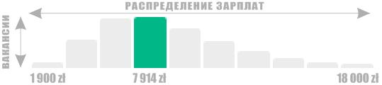 Инфографика 7 914 злотых