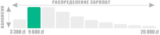Инфографика 9 600 злотых